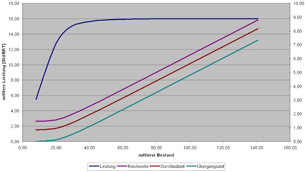 Fertigungssteuerung-Produktionskennlinie