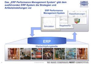 """Das """"ERP Performance Management System"""" gibt dem ausführenden ERP-System die Strategien und Artikeleinstellungen vor"""