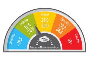 Über das E:S:A-Analyse Tool können Unternehmen ihren Bestands-Management-Index (BMI) ermitteln (©Microvone)