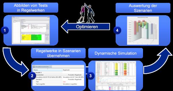 Der Simulations-Kreislauf der Supply Chain Optimierung